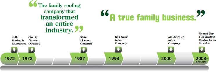 Who Is Ken Kelly