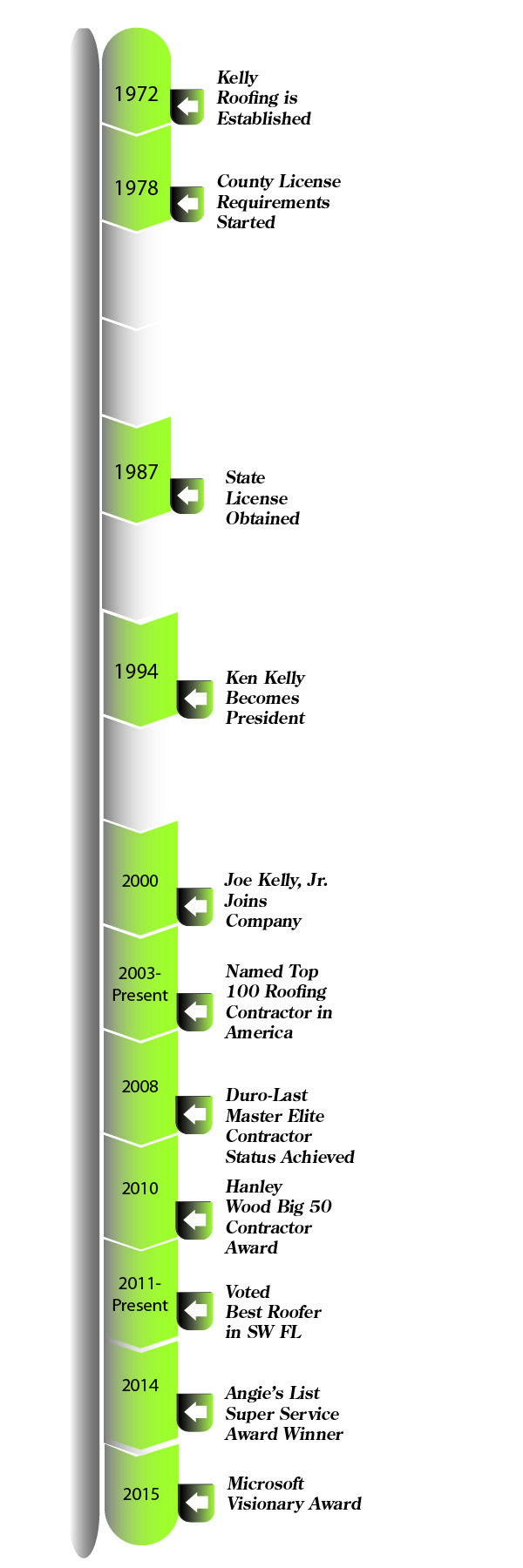 Kelly Roofing Timeline Updated KR.TIMELINE 02 March 2015 raw